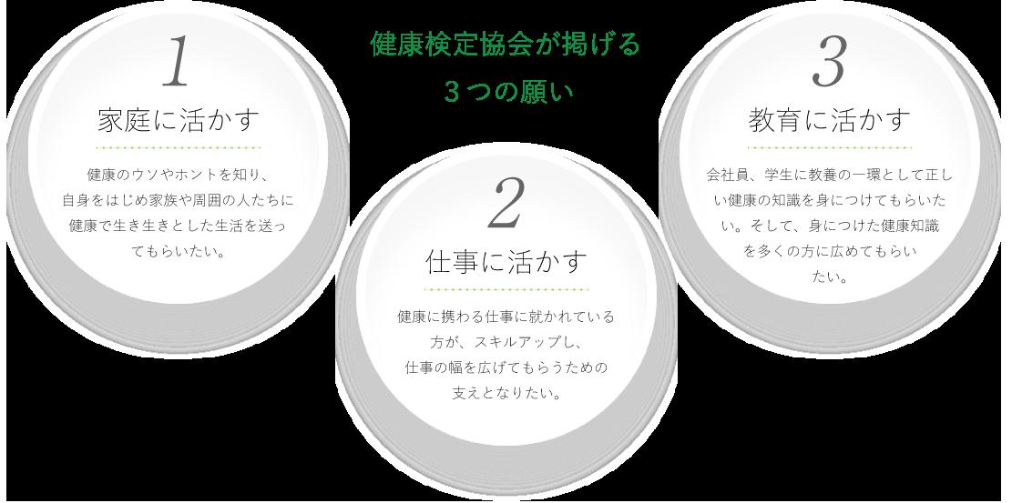 健康検定協会 3つの願い